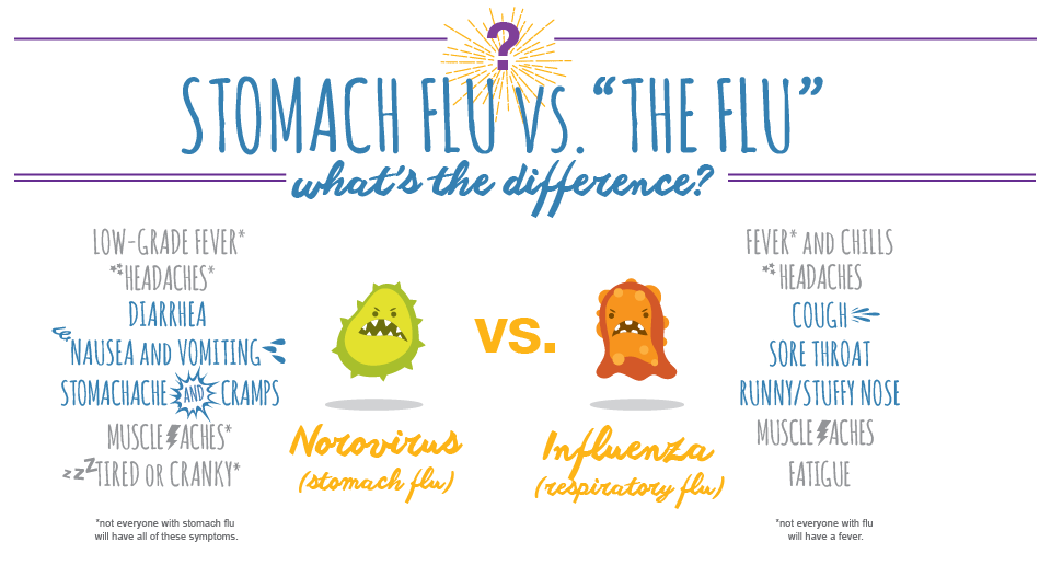 stomach-flu-vs-the-flu