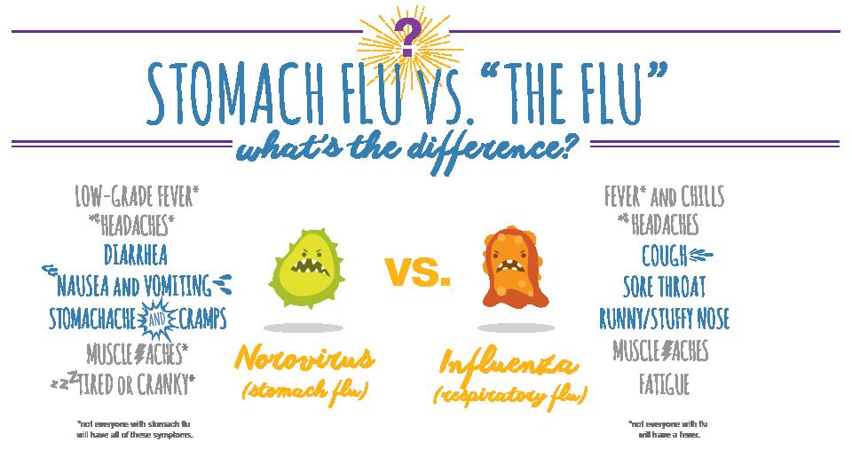 stomach-flu-vs-the-flu